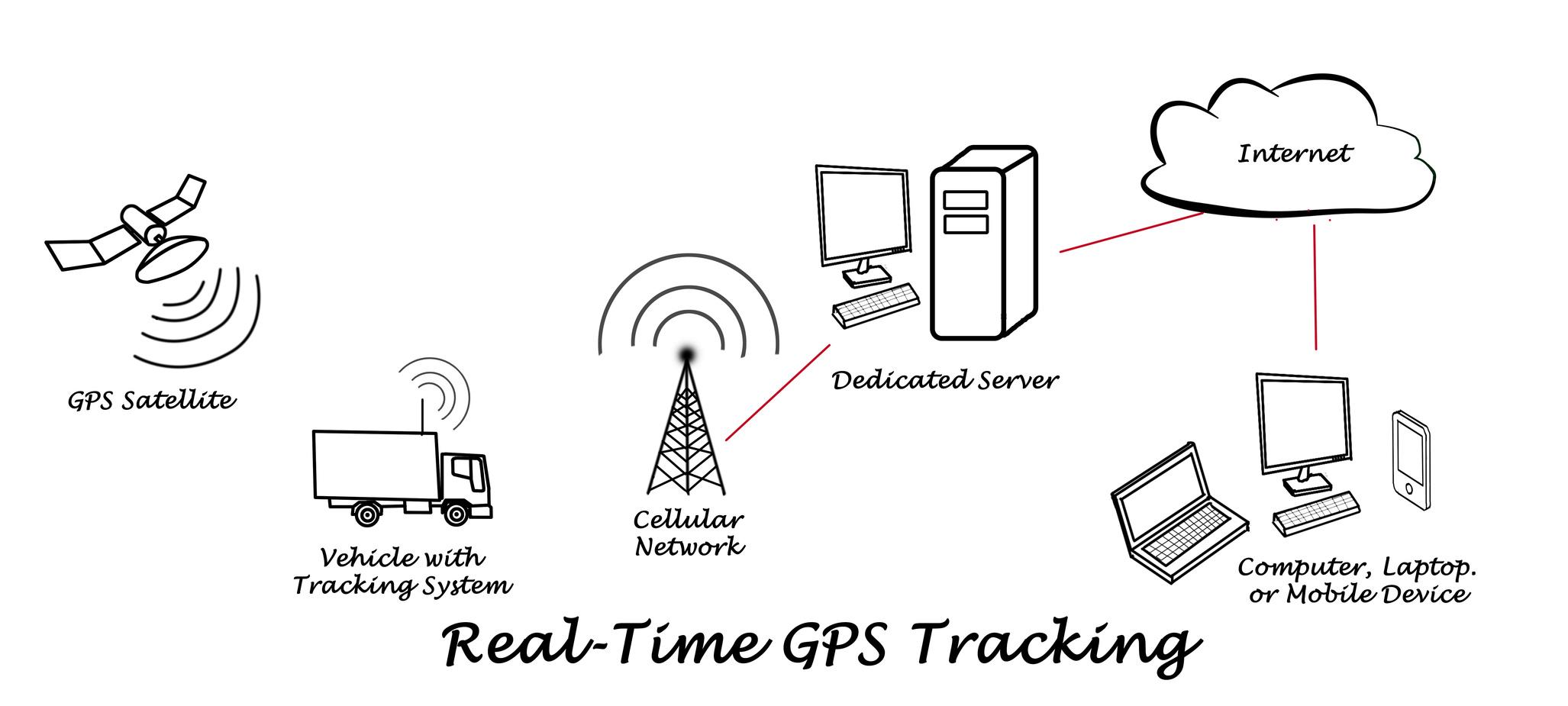 GPSを取り付ける。